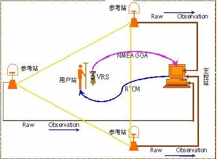 根据这些 站发来的信息,整体的改正 gps的轨道误差,电离层,对流层和大