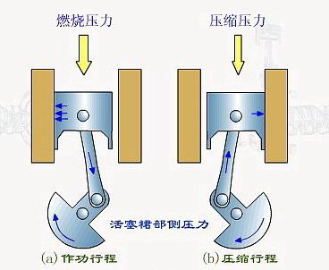 汽车构造---发动机(2):机体零件与曲柄连杆机构