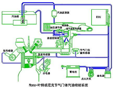 单点汽油喷射系统的喷油器距进气门较远