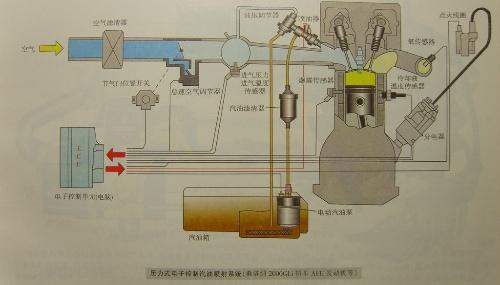 汽车电控系统---电子控制汽油喷射系统(1)