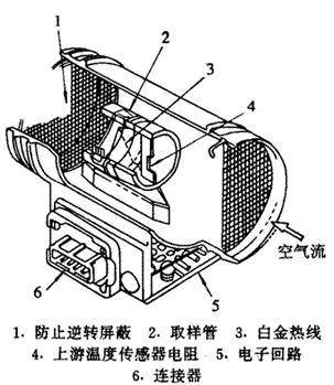 空气流量传感器的检测-戴良鸿汽车论坛-搜狐博客